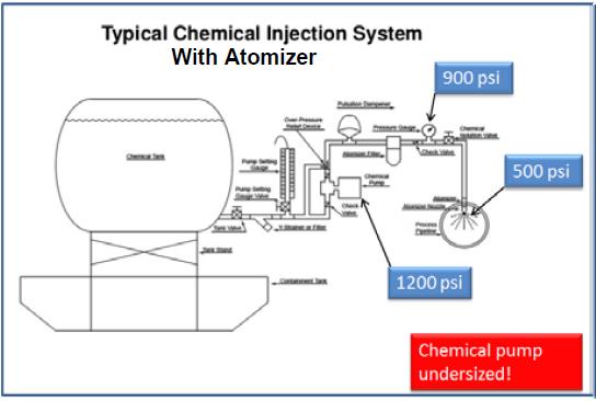 CIP with Atomizer